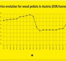 Austria: Price of wood pellets up by €7/t