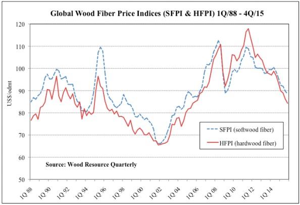 Nbsk pulp prices forex