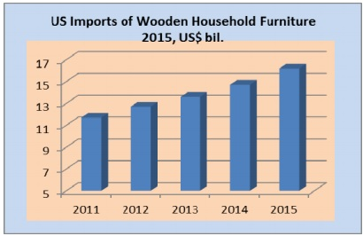 Strong Increase In US Wooden Furniture Imports From Malaysia And Vietnam