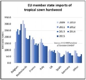 EUtropicalwoodimports