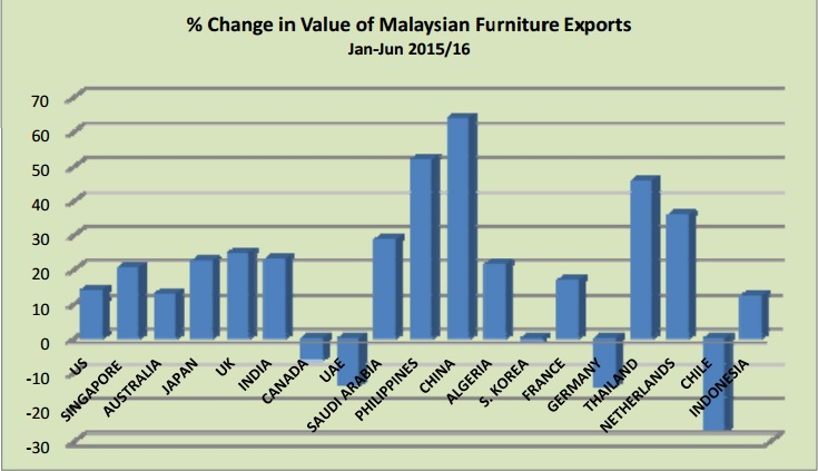 Furniture exporters from Malaysia receive big orders from China