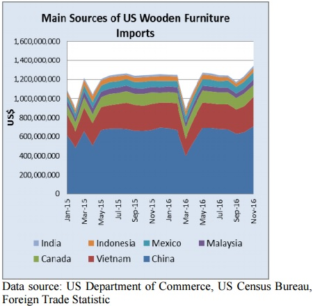 Furniture Imports From Most Countries Grew In November With The Exception  Of Canada. However, Year To Date Imports From Canada Grew 10% Compared To  2015, ...