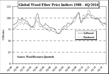 Global Forest Industry Results For The Fourth Quarter Of 2016 Global Wood Markets Info