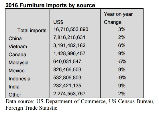 Awesome Chinau0027s Share In Total Imports Decreased Again This Year To 46.8%, While  Vietnamu0027s Share Grew To 19.1%. Malaysiau0027s Share In Total Imports Was With  3.8% The ...