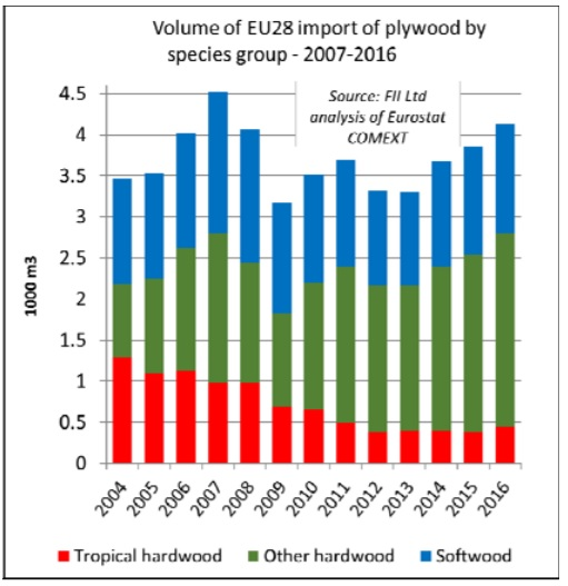 EU plywood imports rise to near record levels - Global Wood