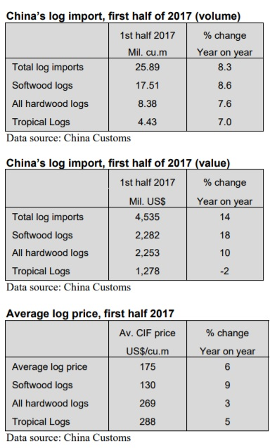 China: Log imports up 8% in the first half of year - Global