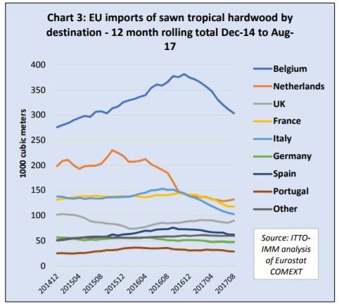 EU sawn tropical hardwood imports continue to slide - Global