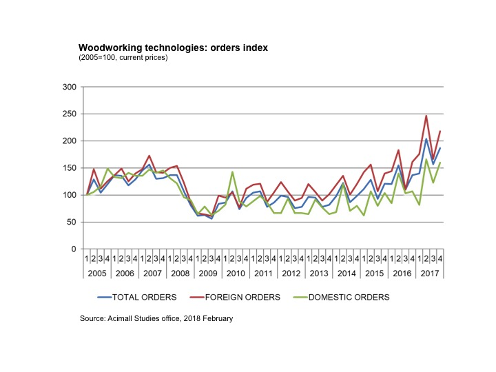 Woodworking machinery industry in Italy shows great results