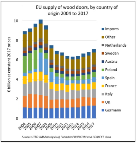 Production In Germany The Largest Wood Door Manufacturing Country Was Le At 1 30 Billion During Year While Uk Continued To