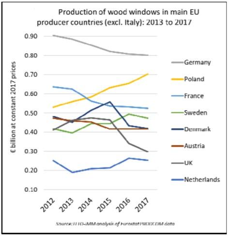 Overview Of The Eu Wood Door And Window Market Global