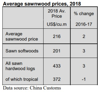 China: Imports of sawnwood drop, but prices rise - Global