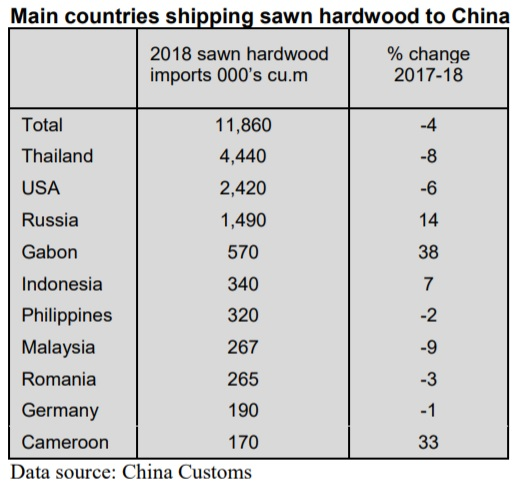 Substantial growth in China's tropical sawnwood imports from Brazil
