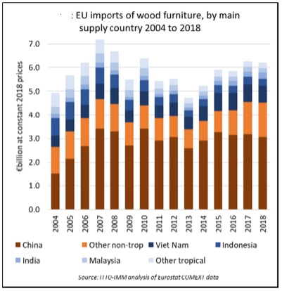 EU wood furniture imports on a downward trend - Timber