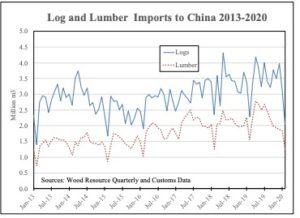 China's imports of logs, lumber, pulp and wood chips collapse in Jan.-Feb. 2020